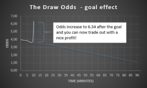 The effect on Draw odds when a goal is scored