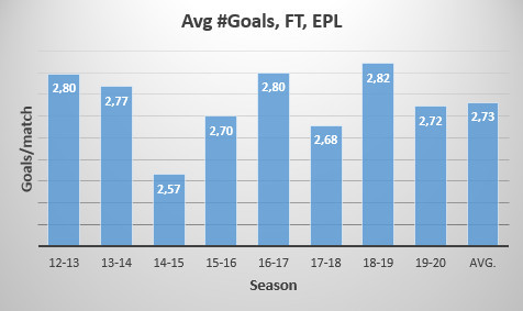 Avg No goals, EPL