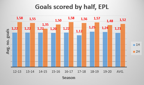 Goals Scored by Half, EPL