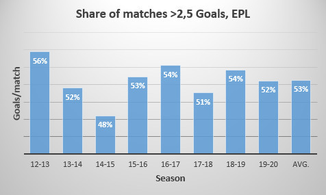 Over 2.5 Goals, EPL