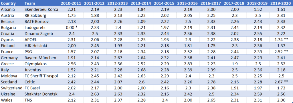 Average number of points per year per team 2010-20